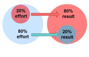 gráfica de la Ley de Pareto