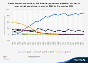 Cuota de mercado por sistema operativo en el mundo
