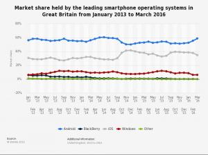 Cuota de mercado por sistema operativo en el Reino Unido
